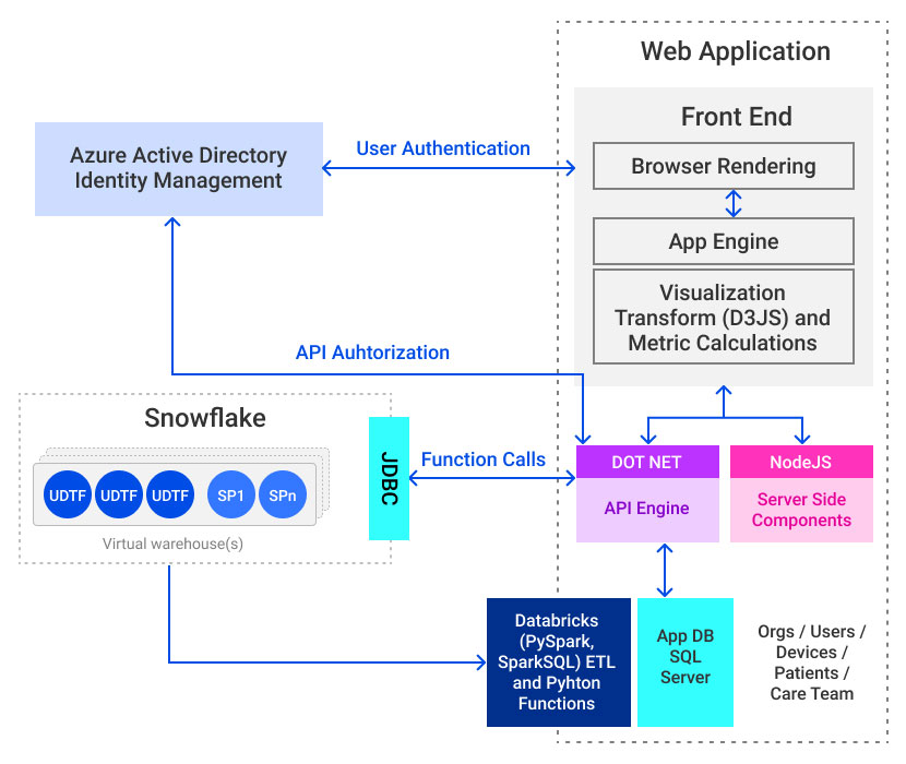 multiview architecture-logical view
