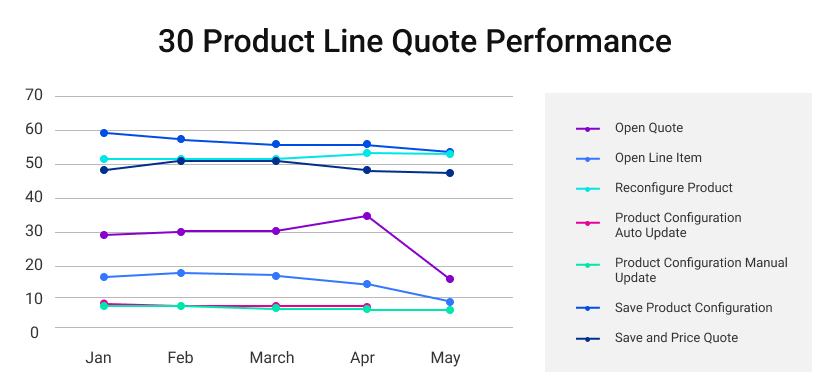 30 product line quote performance graphic