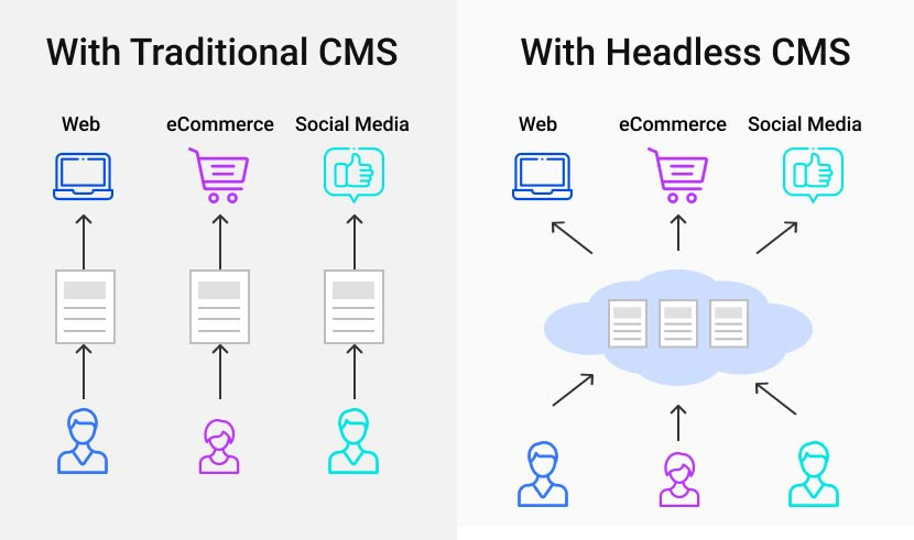 Tradional and Headless CMS graphic