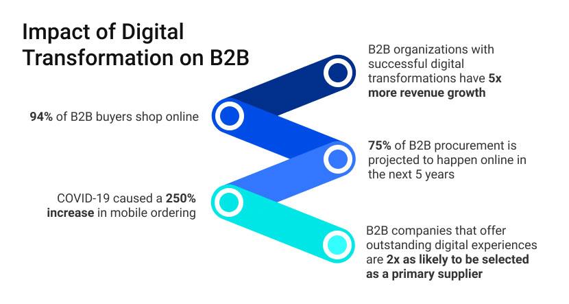 Impact of Digital Transformation on B2B infographic