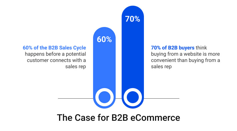 The Case for B2B eCommerce infographic