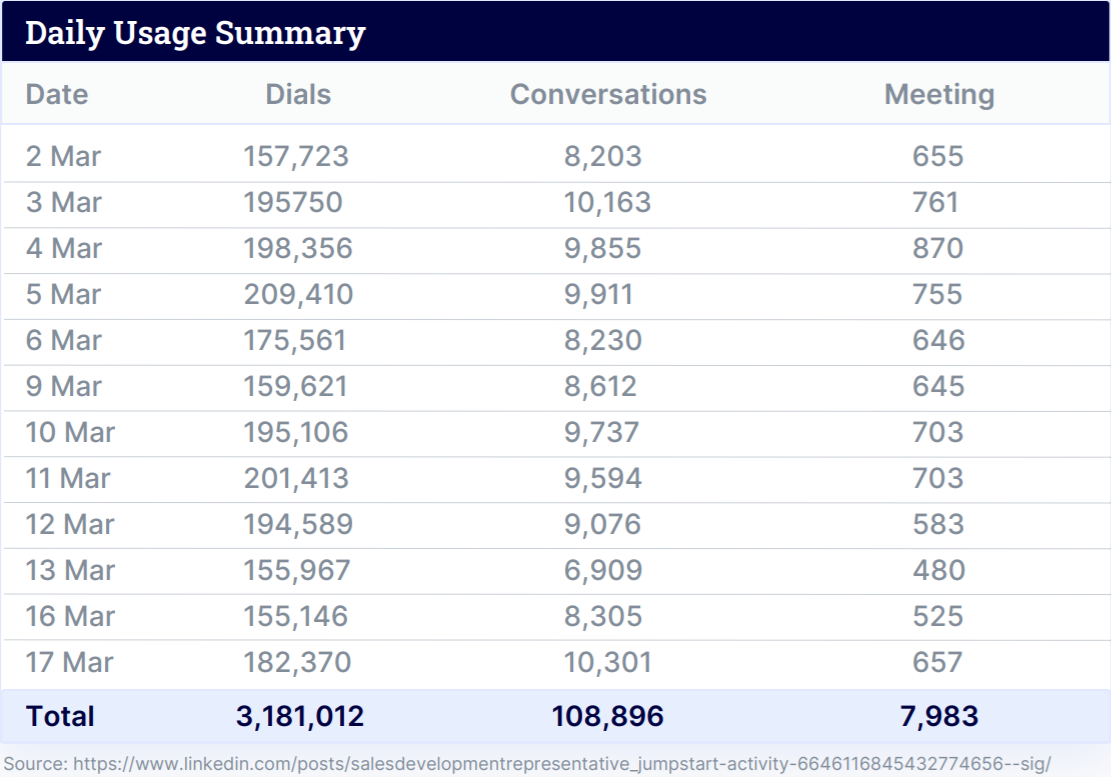 Usage Summary from connect and sell