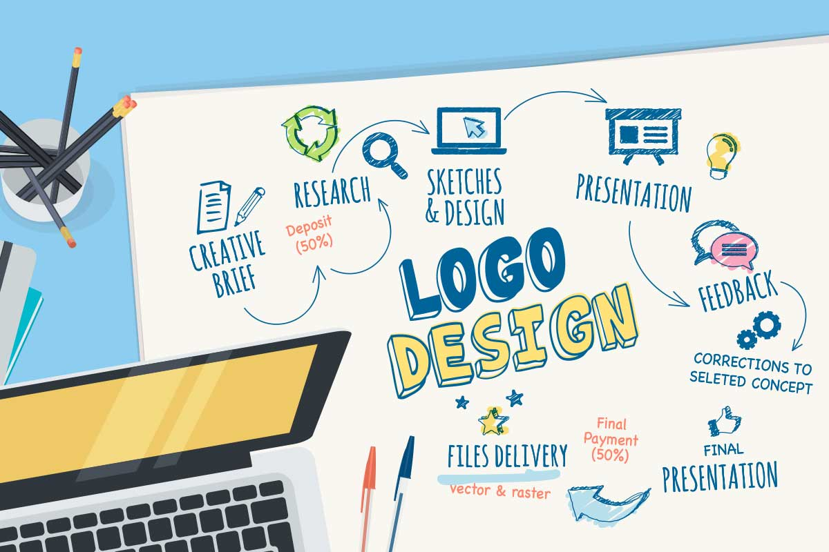 What does your Logo Say about you?