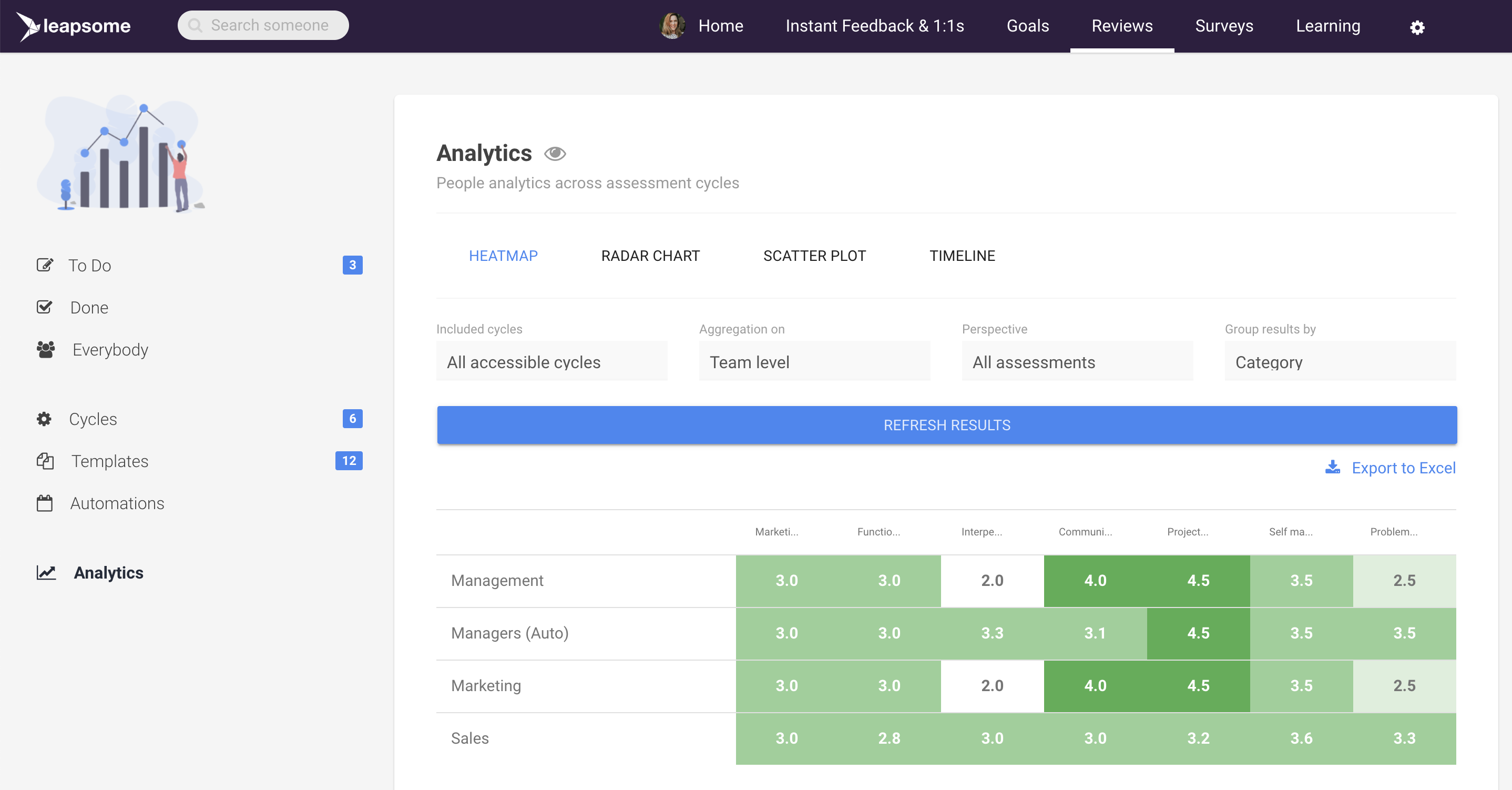 Employee Performance Review Software Screenshot showing analytics and spider diagrams