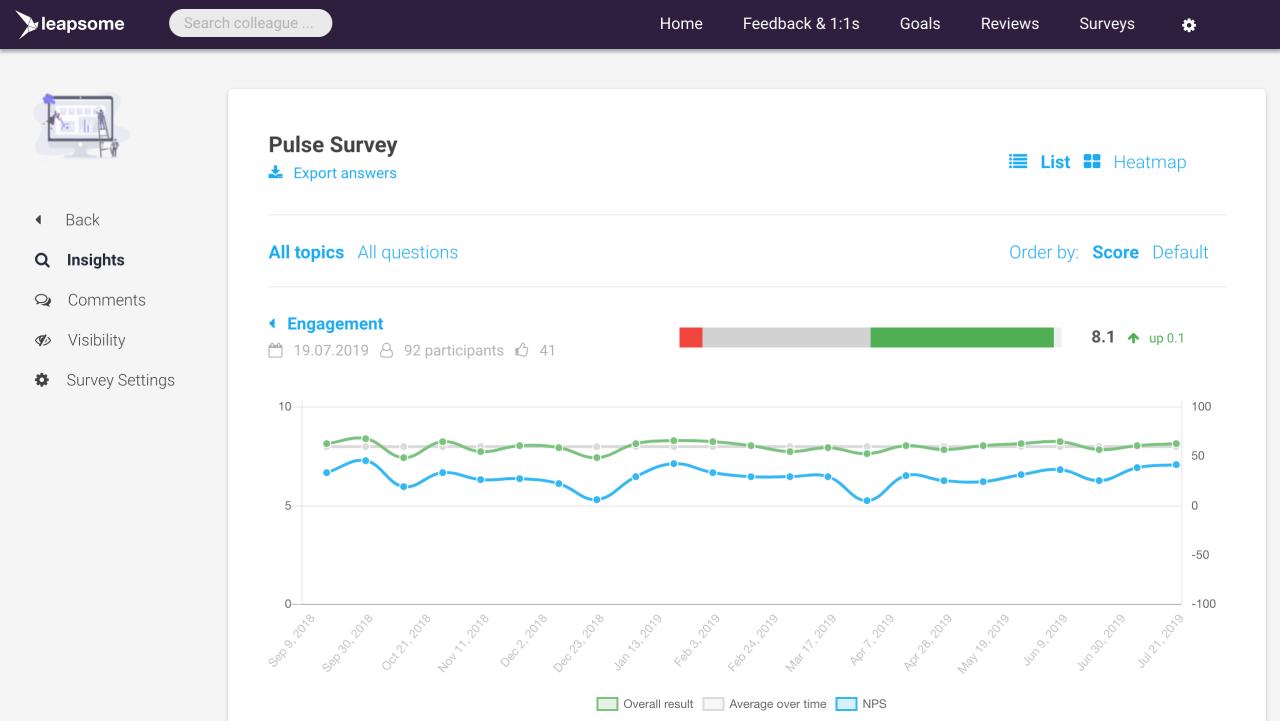 Employee Engagement & Pulse Survey Software screenshot showing employee engagement analytics