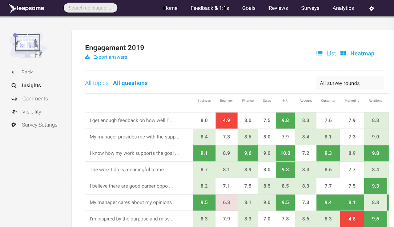 Employee Engagement & Pulse Survey Software screenshot showing employee engagement through heat maps