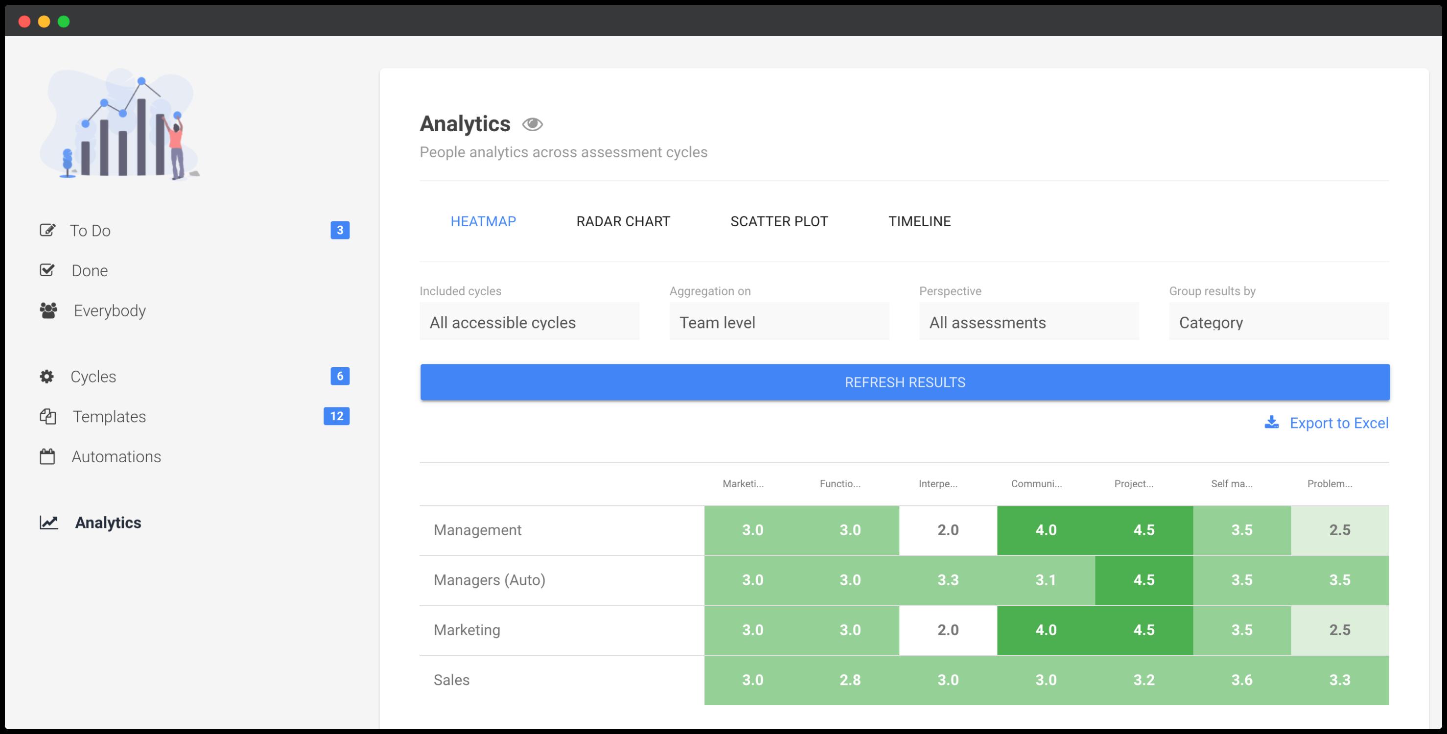 Performance review heatmap analytics screenshot