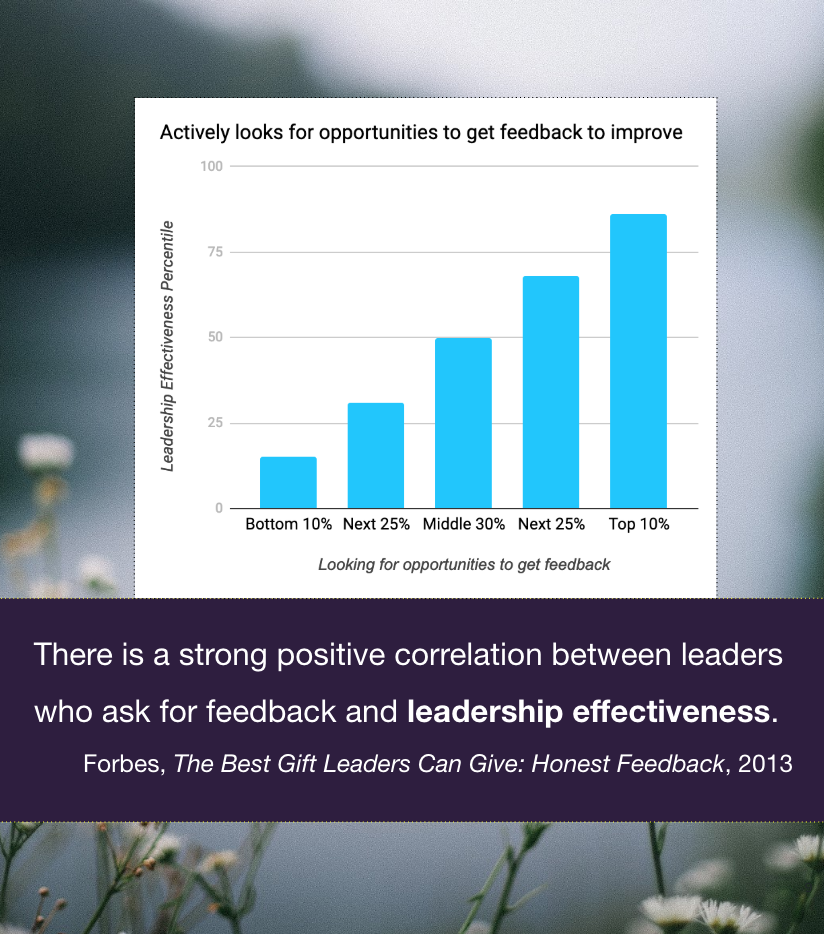 A strong positive correlation between leaders who ask for feedback and leadership effectiveness