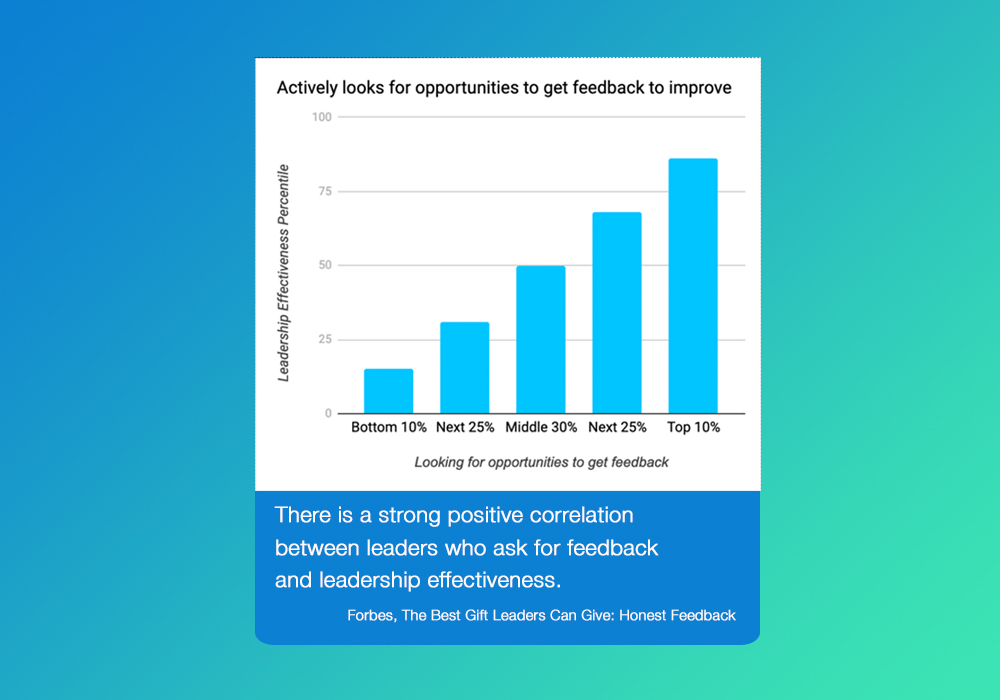 Leaders actively look for opportunities to get feedback to improve