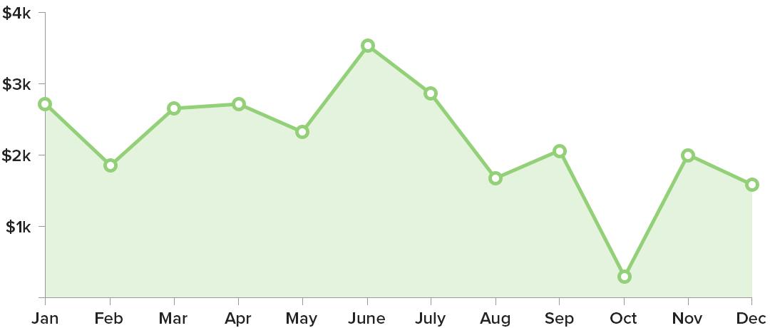 2015-Revenue-Graph