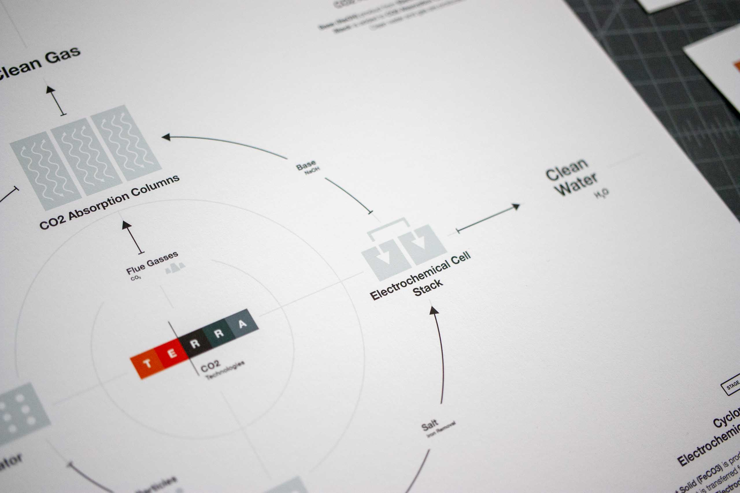Photo focused on the center of the infographic with Terra CO2 logo in the middle of the process — by Yagnyuk.
