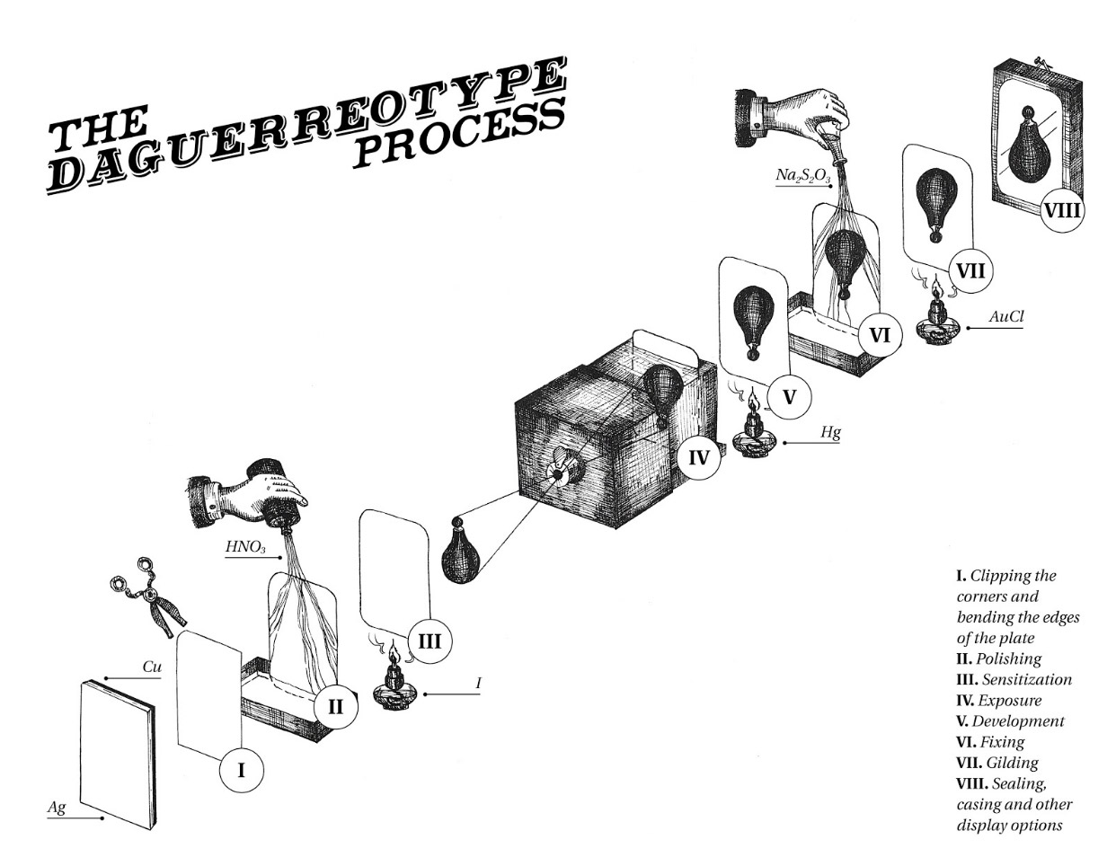 Exploded diagram of the daguerreotype process