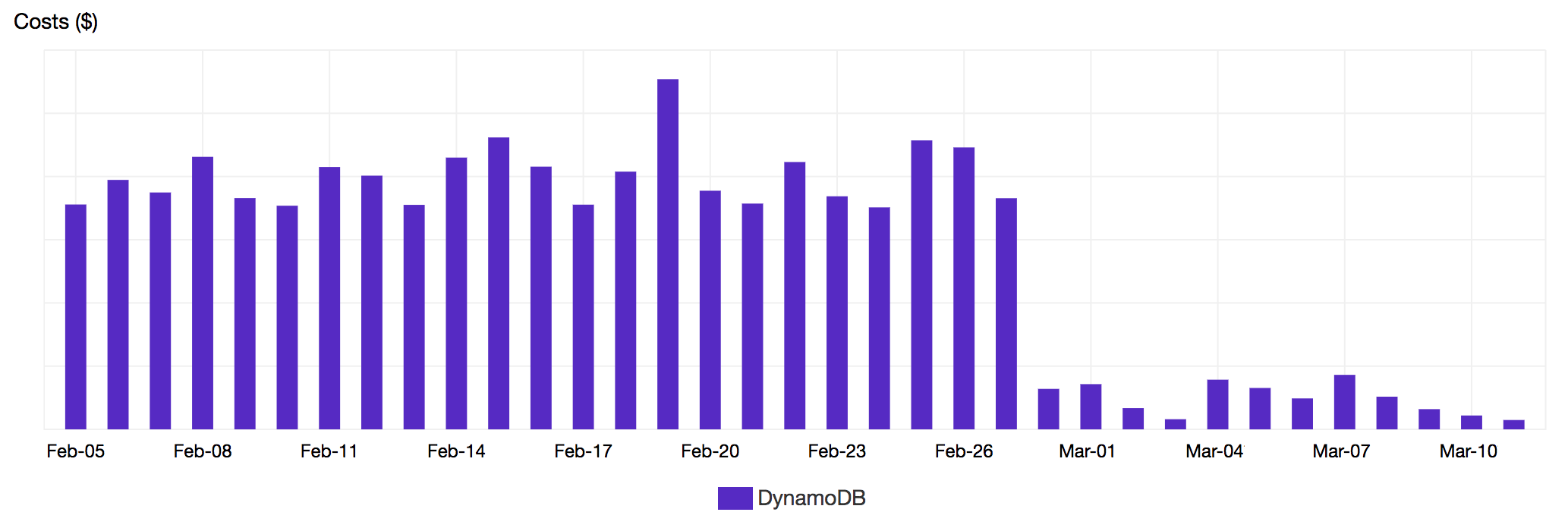 How on-demand pricing slashed our DynamoDB bill by 90% | The Koan Blog