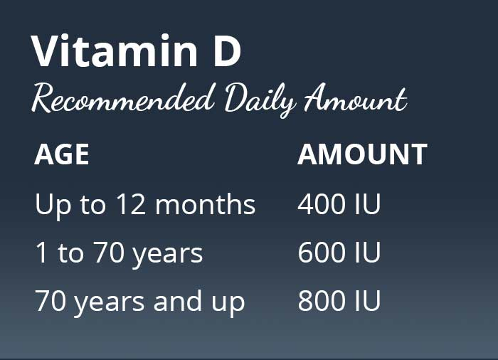 Vitamin D with age