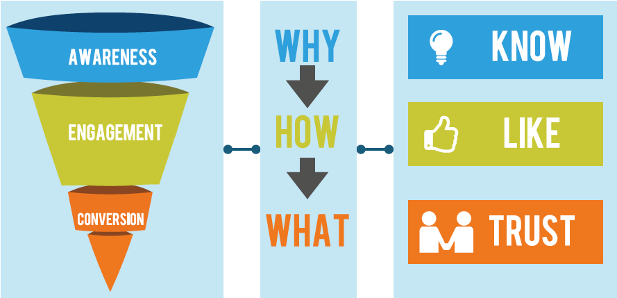 BlitzMetrics Funnel Graphic