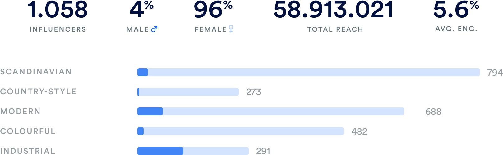 Influencer Statistieken per sector