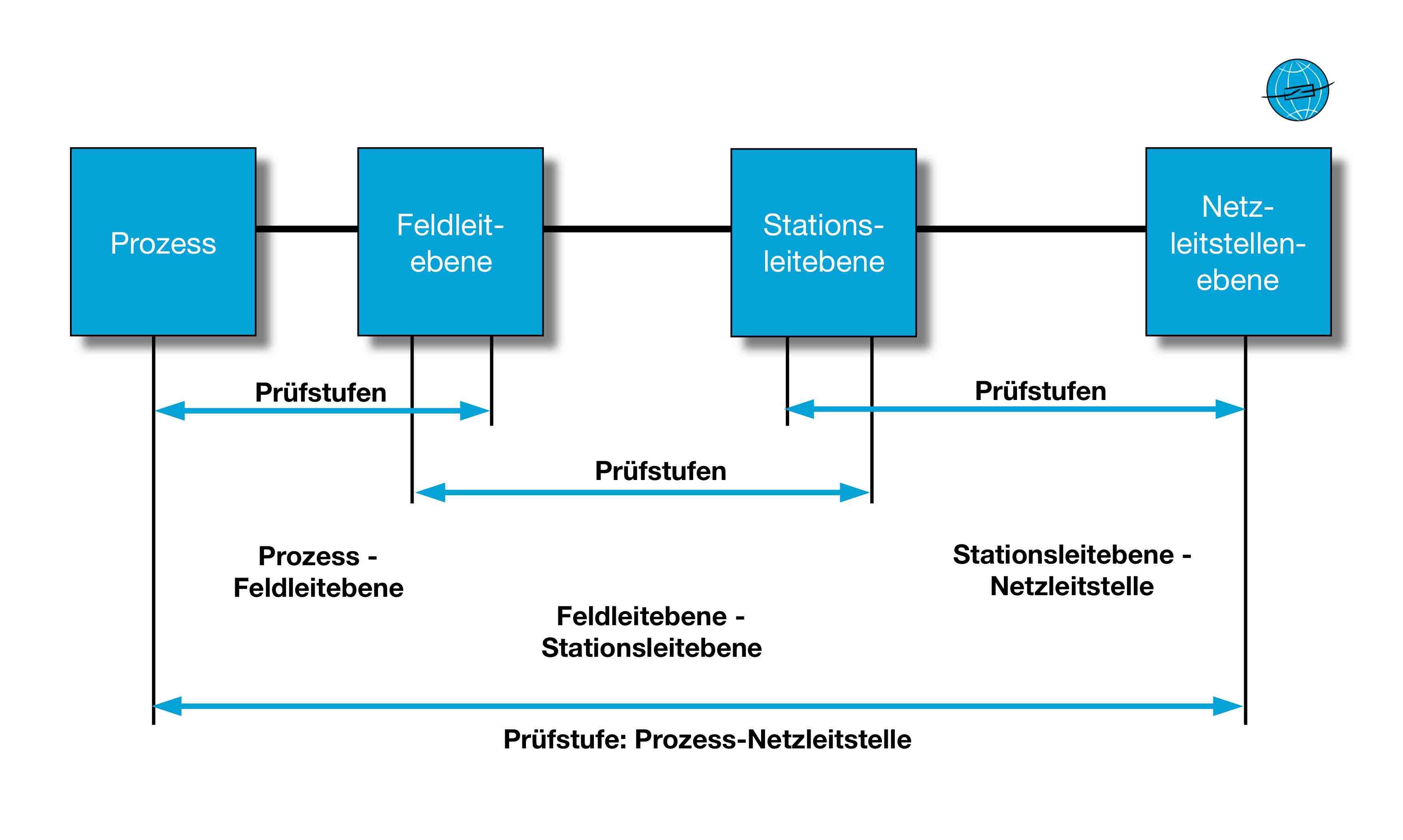 Thomas Schossig, IEC 61850, IEC61850, Prüfung von IEC 61850 Schutz- und Leittechnik