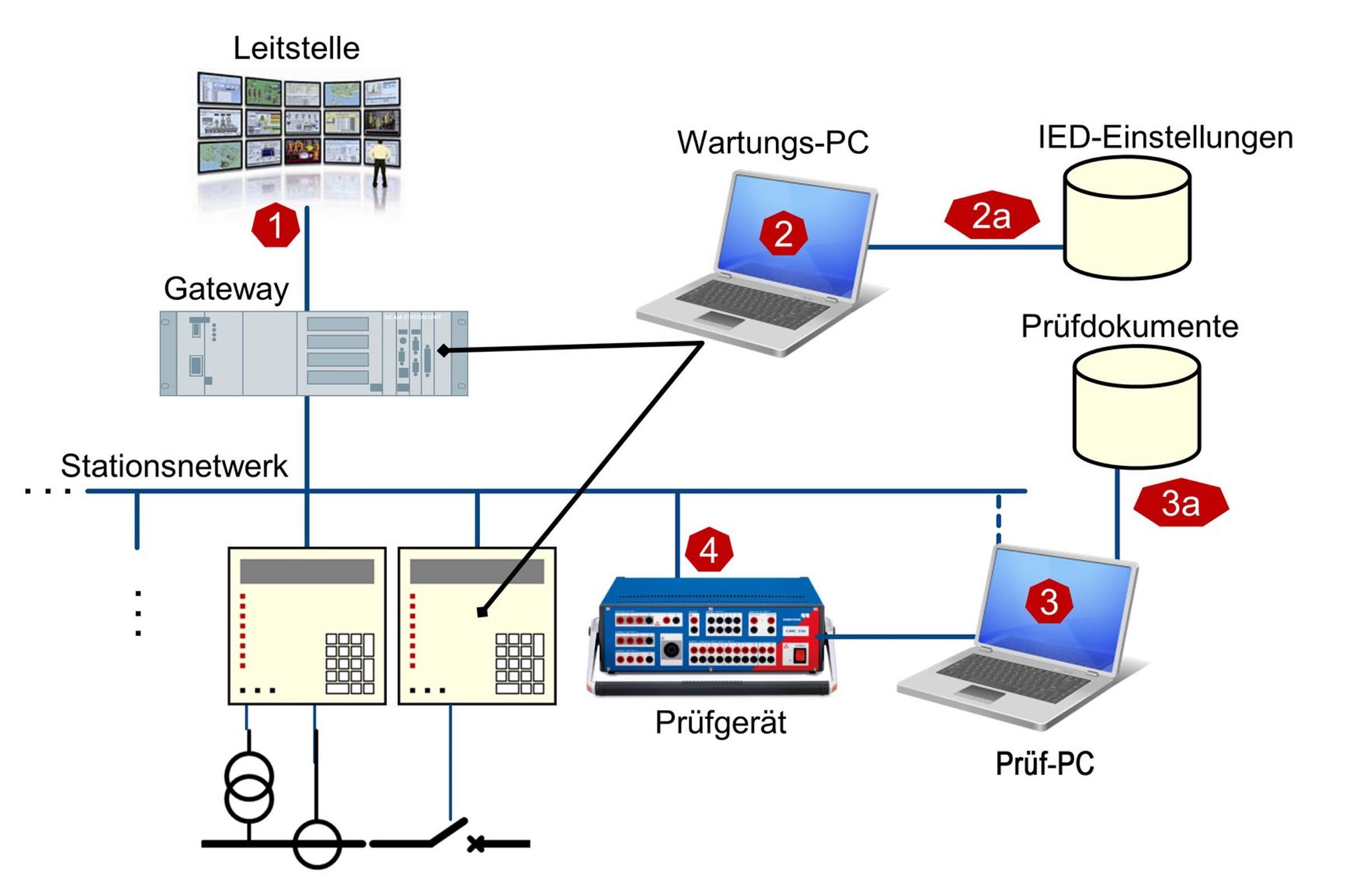 Cybersecurity, Omicron, StationGuard, Cyberangriff, Cyberangriffe, Schaltanlage, Cybersicherheit, IEC61850, IEC 61850, SCL-Koniguration,, SCL Konfiguration, schutztechnik,