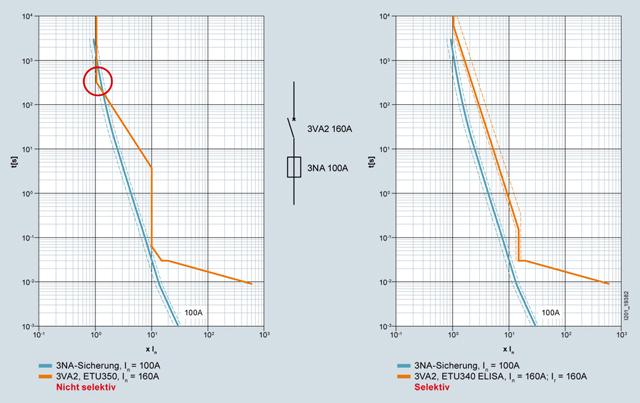 ETU340ELISA, Kompaktleistungsschalter 3VA, Kennlinienvergleich, Siemens, schutztechnik, niederspannung, selektivität