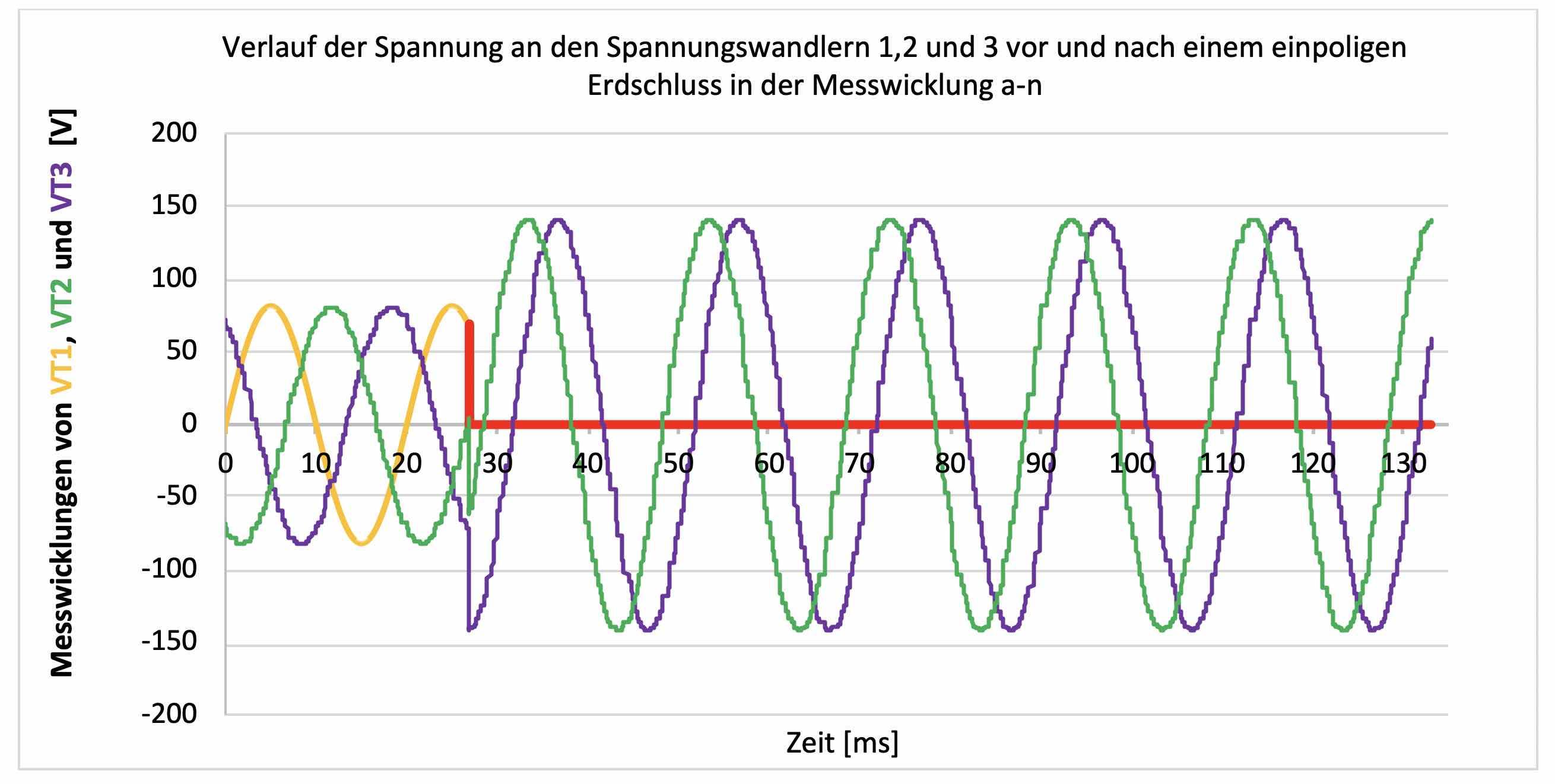 Dreieckswicklung, Erdschlusswicklung, Erdschluss, Spannungswandler, Sternschaltung, Dreieckschaltung, en-Spannung, da-dn-Spannung, Transienter Erdschluss, Ferroresonanzen, Kippschwingungen