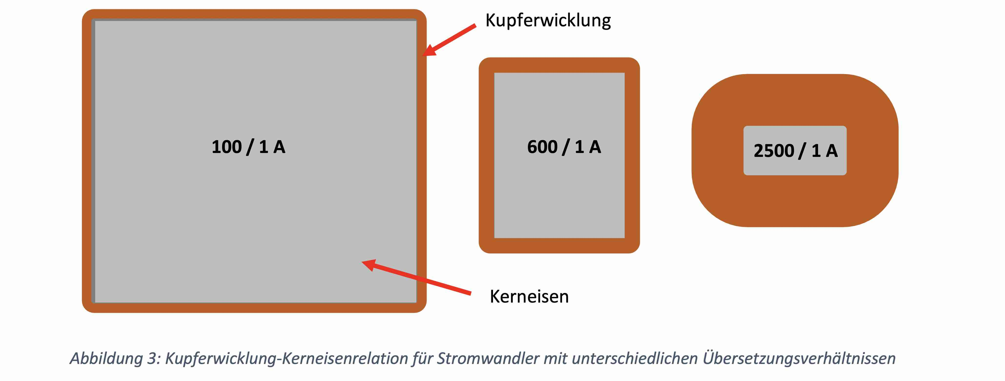 Stromwandler, MBS, MBS AG, Funktion Stromwandler, Flussdichte, Magnetischer Fluss, Schutztechnik, Alexander Muth