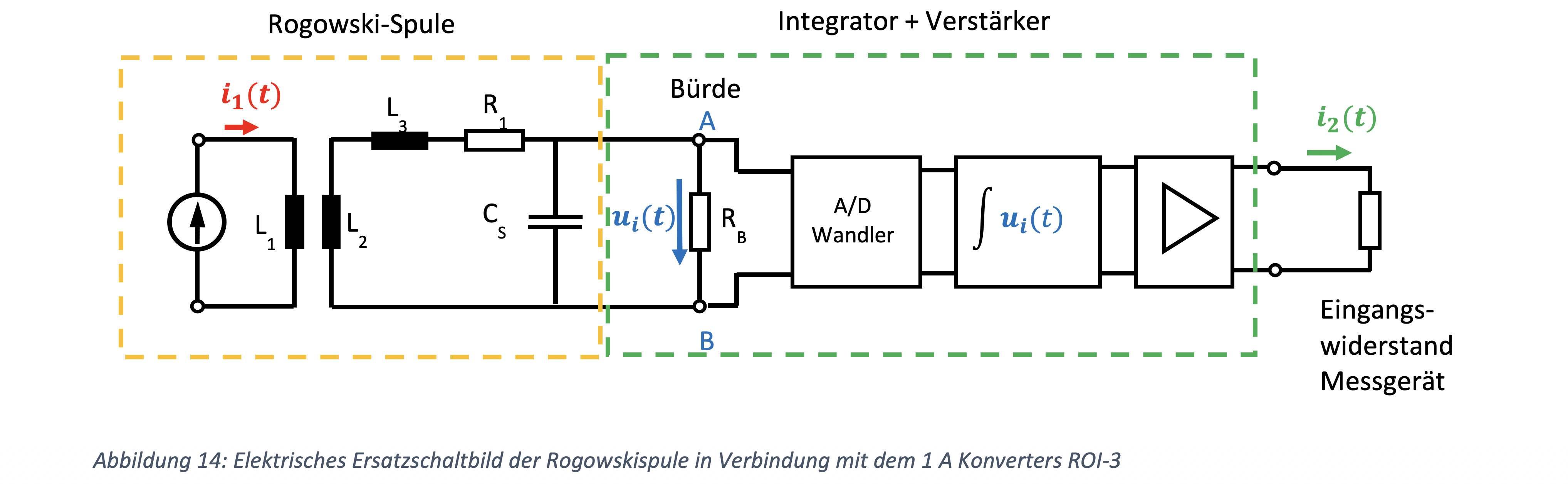 MBS, Siemens, Rogowski, Rogowskispule, Rogowski-Spule, Strommessung,