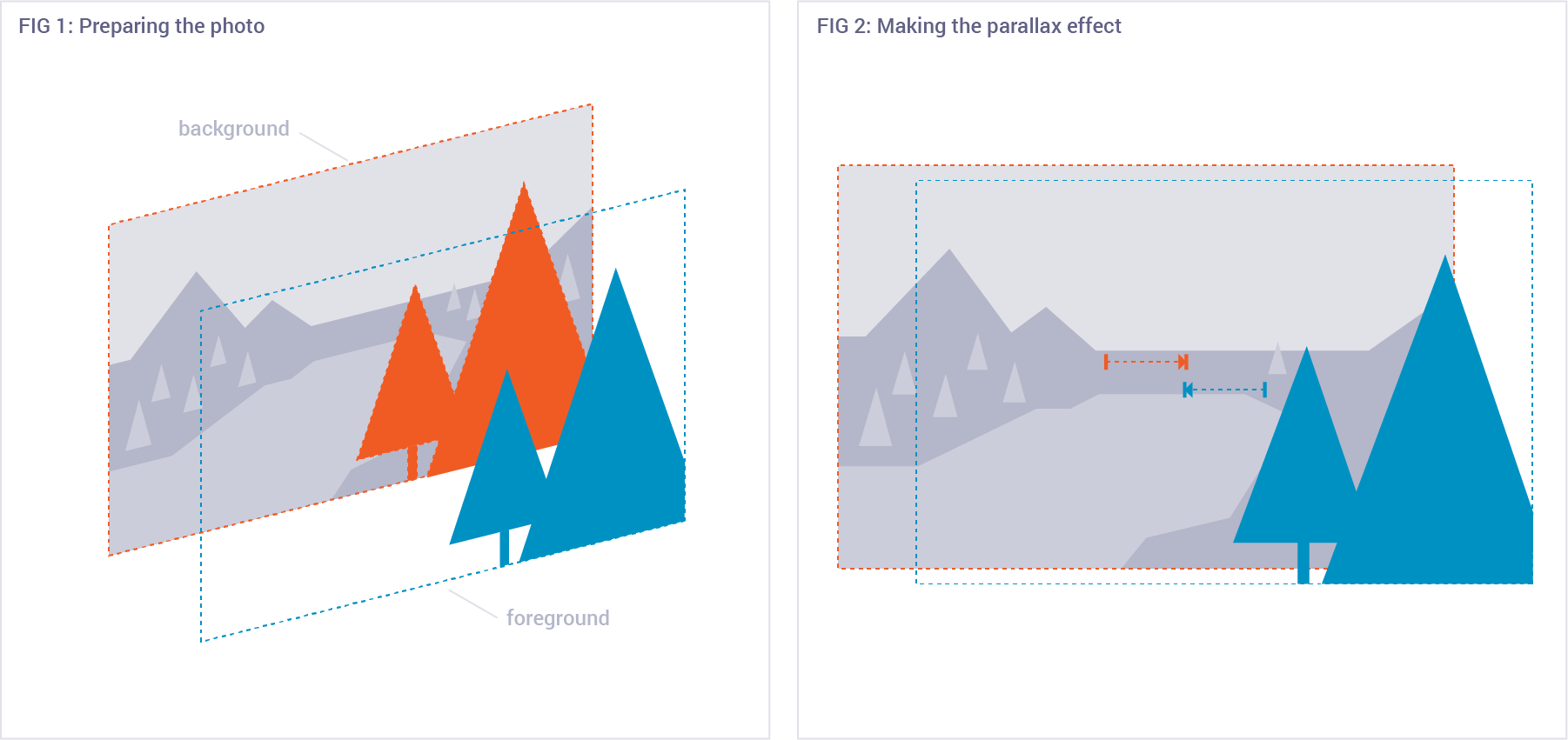 Graphic showing how to make a parallax effect