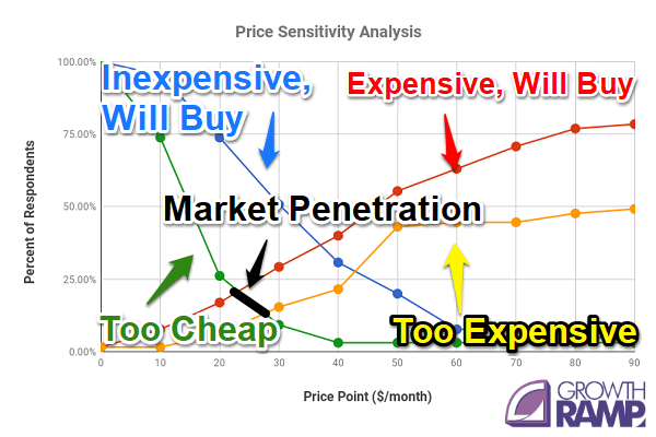 Price sensitivity analysis market penetration