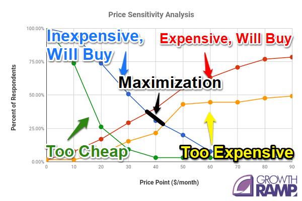 Price sensitivity analysis profit maximization