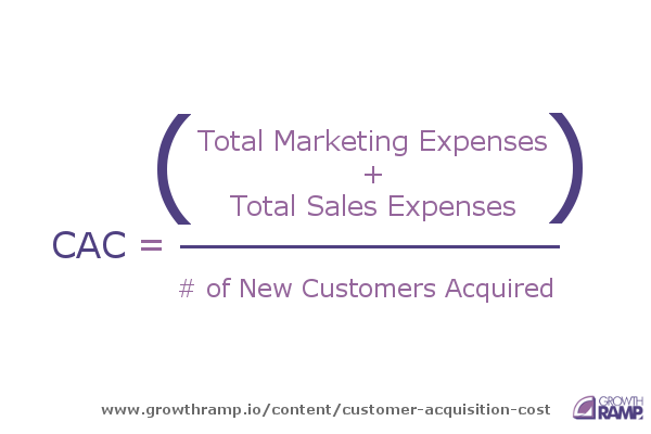 content customer acquisition cost