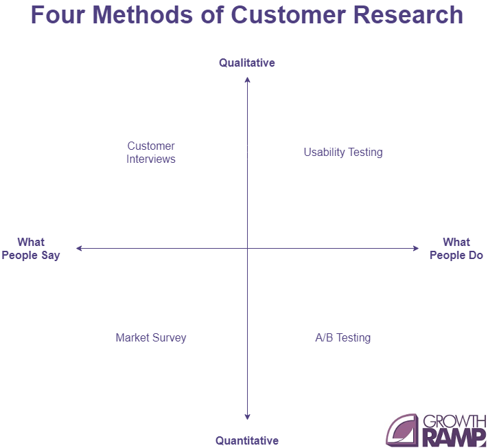 methods of customer research