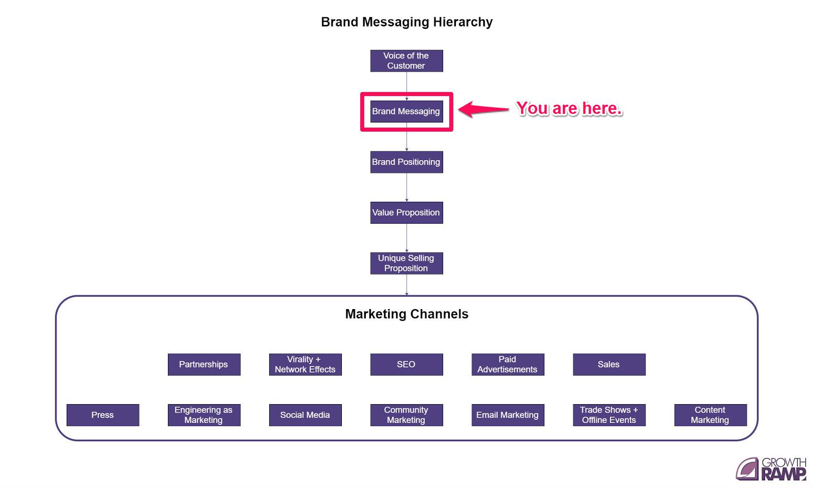 brand messaing