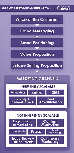 brand-messaging-hierarchy-242px-500px