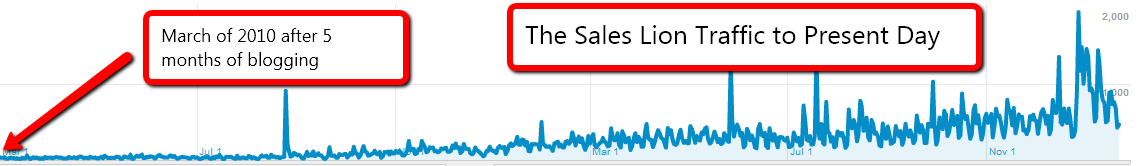 traffic analytics of Sales Lion to show why content marketing is slower