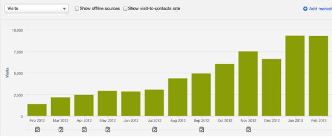 graph of Litmus traffic to show why content marketing is slower
