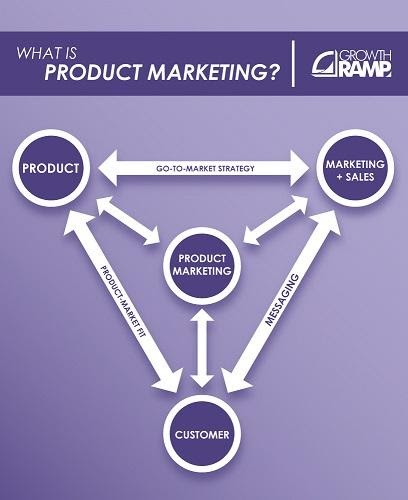 What is product marketing for 2,000, Alex.
