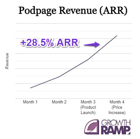 Podpage revenue from a price increase