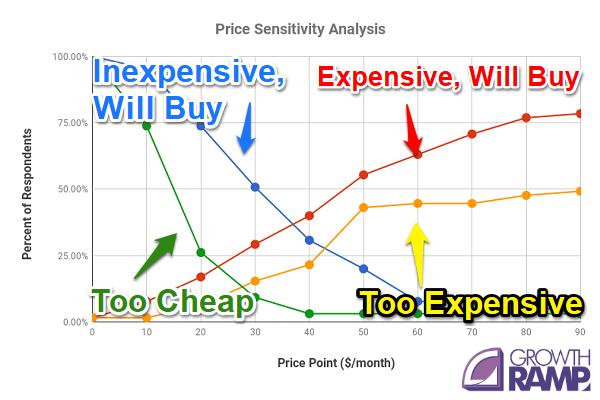 price sensitivity analysis