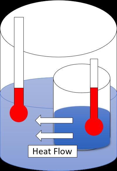Model of entropy