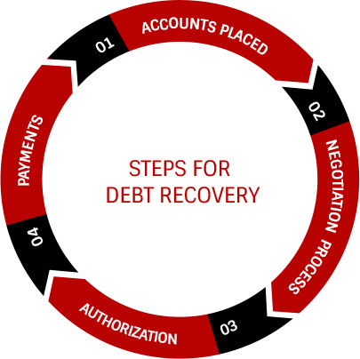 steps for debt recovery in Turkey