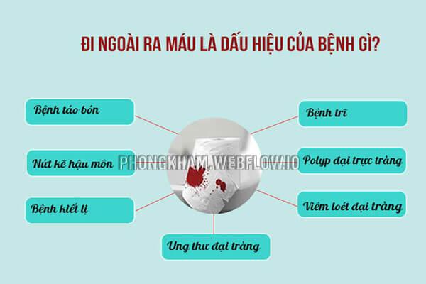 11 Nguyên nhân đi ngoài ra máu tươi thường gặp nhất