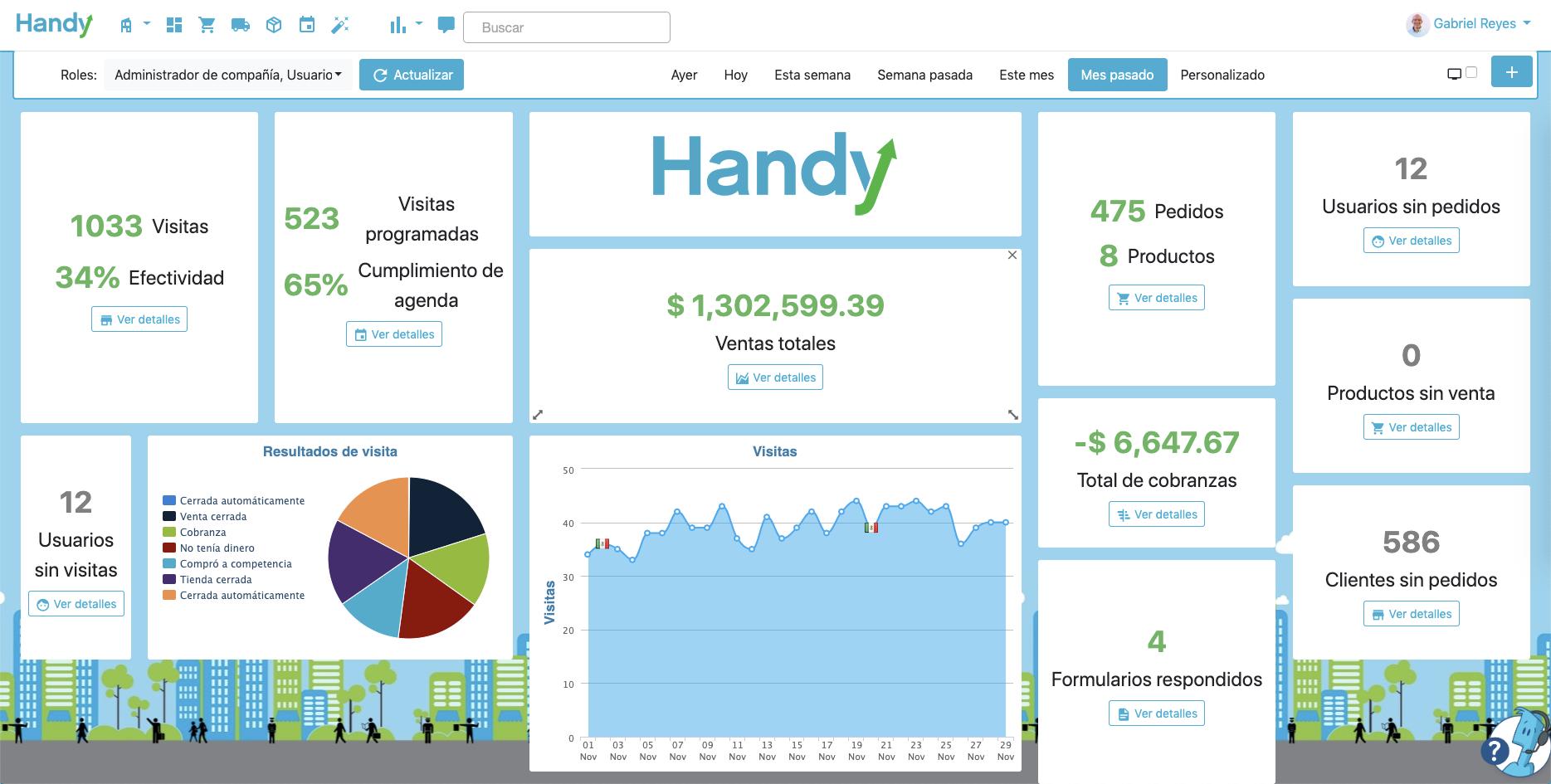 Pantalla inicial de Handy, con el resumen del proceso de ventas