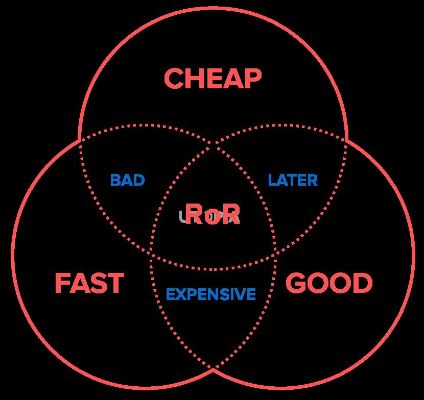 Good quality, fast development, lower cost