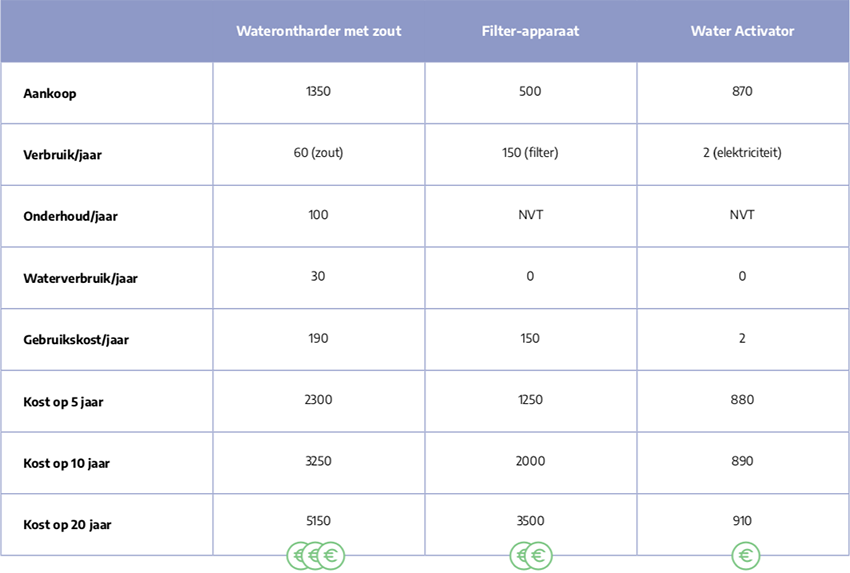 Waterontharders prijzen
