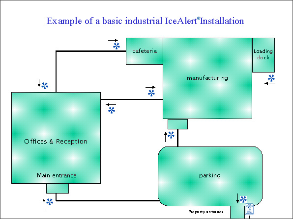 icealert® chart showing example of placement of signs