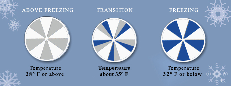 image showing 3 stages of temperature icealert® monitors