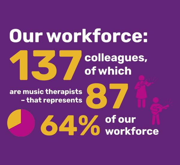 Nordoff Robbins statistics illustrations about their workforce