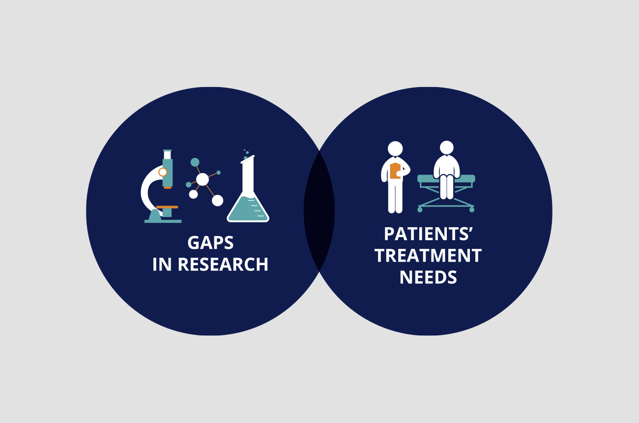 A Venn diagram showing gaps in research and patients' treatment needs