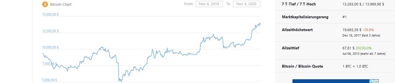 График цены биткойнов