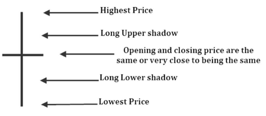 Preisdiagramm